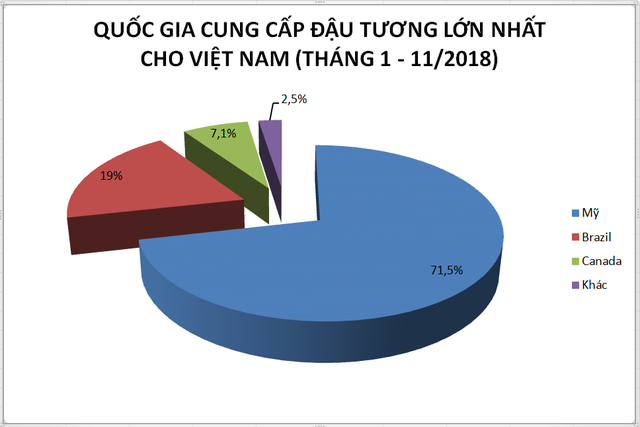 Đậu tương ùn ùn về Việt Nam vì chiến tranh thương mại Mỹ - Trung - Ảnh 3.