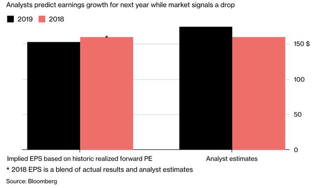 Diễn biến của thị trường chứng khoán là những dấu hiệu rõ ràng nhất để dự báo về suy thoái kinh tế - Ảnh 2.