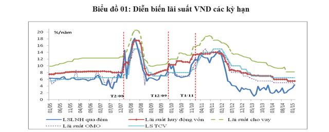 Căng thẳng thanh khoản hệ thống ngân hàng: Những đợt sóng cục bộ nhưng vẫn cần phải kiểm soát - Ảnh 1.