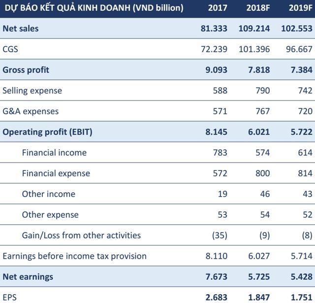 BVSC ước tính doanh thu năm 2019 của Lọc hóa dầu Bình Sơn đạt hơn 102.000 tỷ đồng - Ảnh 1.
