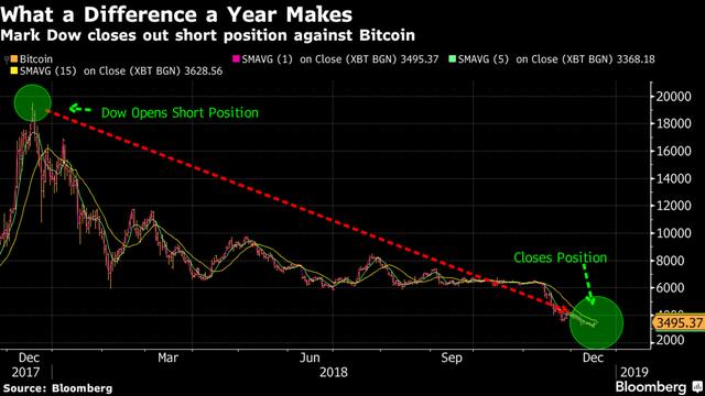 Bắt đầu bán khống khi bitcoin đạt đỉnh, nhà đầu tư này quyết định dừng lại vì chán khi quá lãi - Ảnh 1.