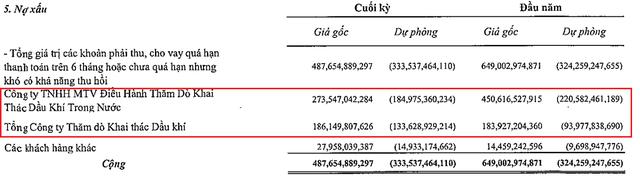 PVDrilling lên tiếng về việc chủ tịch bị khởi tố, cổ phiếu PVD vẫn giảm gần 5% - Ảnh 2.