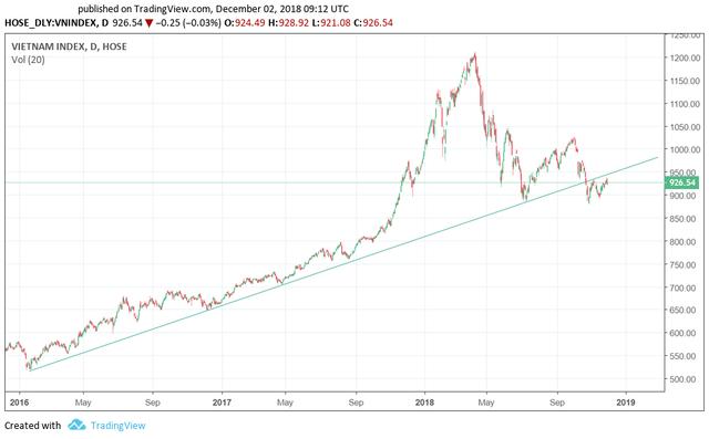 Tin xấu qua đi, thị trường tiếp đà hồi phục trong tuần đầu tháng 12? - Ảnh 1.