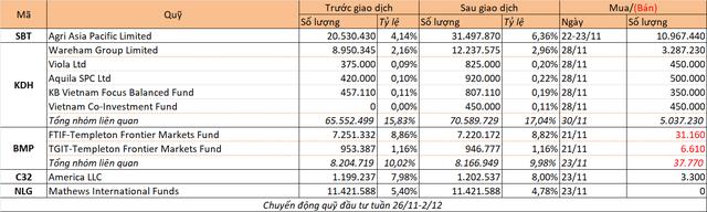 Chuyển động quỹ đầu tư tuần 26/11-2/12 - Ảnh 1.