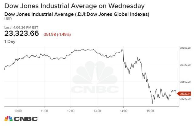 Fed chính thức tăng lãi suất, chứng khoán Mỹ đỏ lửa - Ảnh 1.