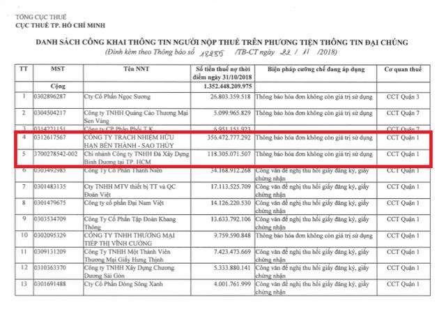 Hà Nội, TP Hồ Chí Minh: Cuối năm nóng chuyện nợ thuế hàng nghìn tỉ - Ảnh 2.