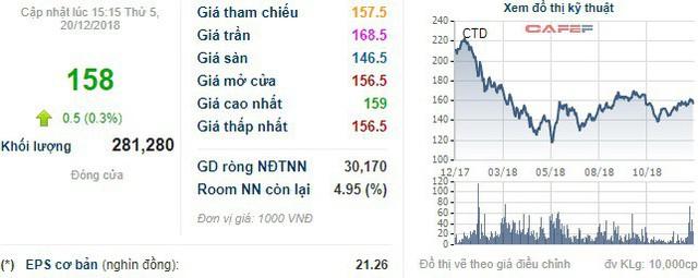 CTD giảm sâu, một lãnh đạo Coteccons dự kiến chi 200 tỷ đồng mua gom cổ phiếu - Ảnh 1.