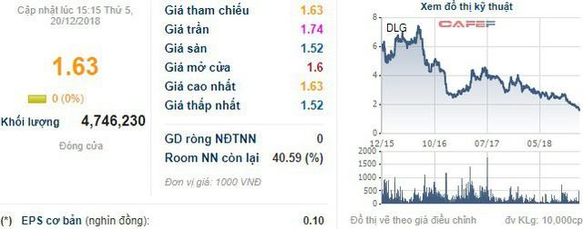 DLG miệt mài dò đáy, TGĐ Nguyễn Trung Kiên tranh thủ đăng ký mua 10 triệu cổ phiếu - Ảnh 1.