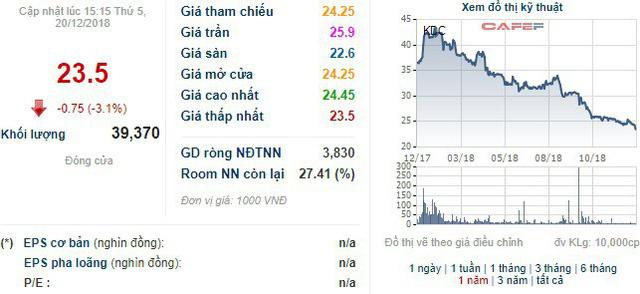 Sau Vinamilk, Sabeco, đến lượt Kido Group nới room ngoại lên 100% - Ảnh 1.
