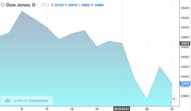 Nhìn lại bốn lần nâng lãi suất của Fed khiến thị trường chạm đáy nỗi đau - Ảnh 1.