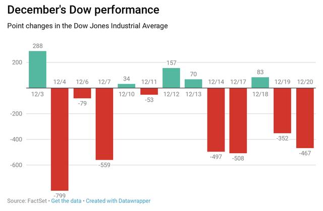 Các nhà đầu tư đua nhau bán tháo, Dow Jones chạm mức đáy mới của năm - Ảnh 1.