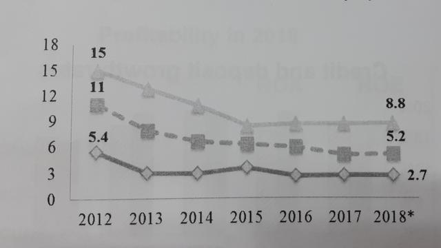 Thị trường tiền tệ 2018: Tăng trưởng tín dụng giảm tốc là một trong các điểm tích cực nhất - Ảnh 1.