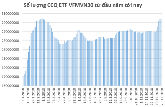 VFMVN30 ETF và iShares MSCI Frontier 100 ETF bị rút vốn, chứng khoán Việt Nam giảm mạnh trong tuần áp chót năm 2018 - Ảnh 1.