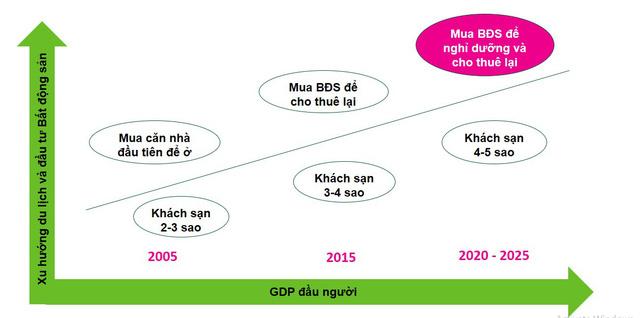 Một năm sụt giảm mạnh của thị trường Condotel - Ảnh 3.