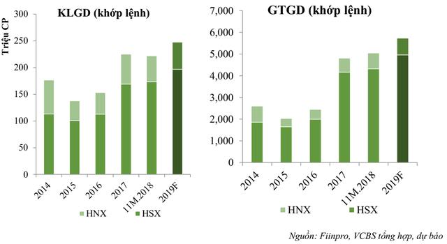 Năm 2019, quy mô thị trường chứng khoán Việt Nam sẽ tiếp tục mở rộng cả về lượng và chất - Ảnh 1.
