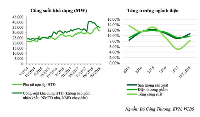 Thị trường điện năm 2019: Thiếu hụt nguồn cung, chi phí phát sinh cao đẩy giá điện tăng - Ảnh 2.