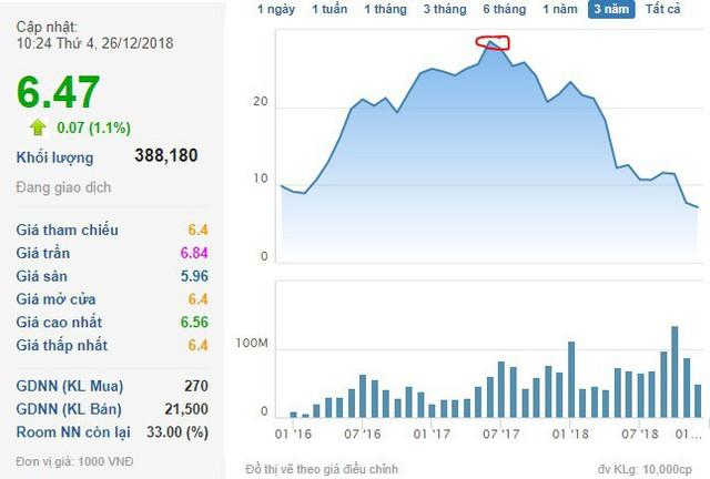 Từng chốt lãi đúng đỉnh, chủ tịch Hoa Sen Lê Phước Vũ quay lại mua vào sau khi cổ phiếu mất gần 80% giá trị - Ảnh 1.