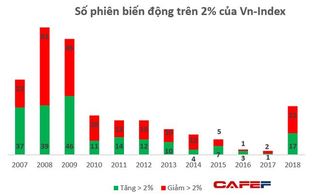 """Chứng khoán Việt Nam năm 2018: Đầu xuôi nhưng đuôi không lọt, biến động """"dữ dội"""" hàng đầu Thế giới - Ảnh 2."""
