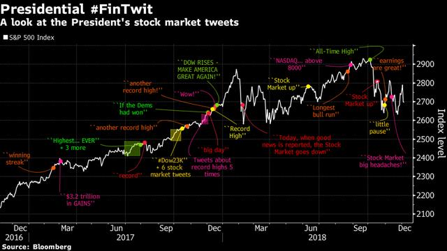 Trước ông Trump, các cựu tổng thống Mỹ đã nói gì để cứu thị trường chứng khoán? - Ảnh 2.
