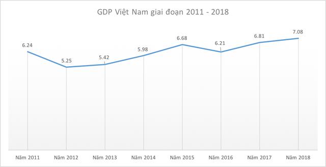GDP 2018 đạt 7,08%, cao nhất kể từ năm 2008 - Ảnh 1.