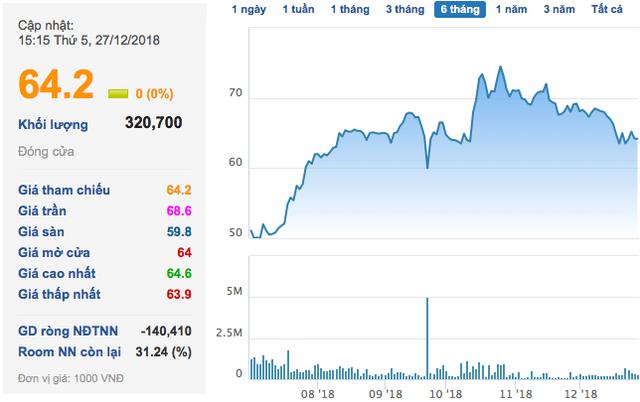 Novaland: CEO Bùi Xuân Huy vừa hoàn tất chi hơn 2.300 tỷ mua vào 36 triệu cp - Ảnh 1.