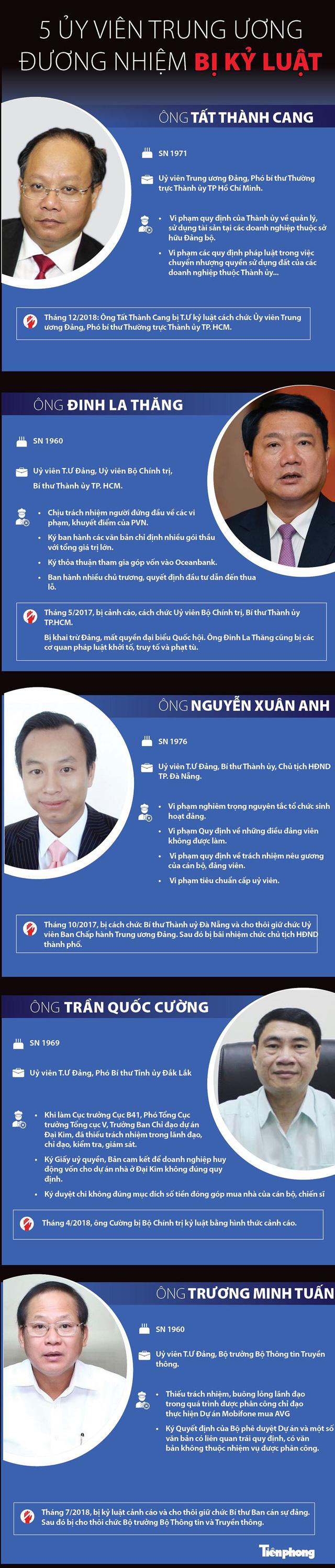 [Infographics] Năm Ủy viên Trung ương đương nhiệm bị kỷ luật là ai? - Ảnh 1.