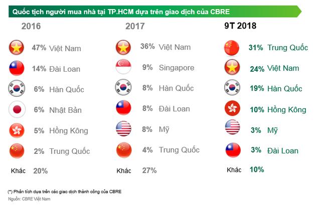 CBRE lý giải về con số 31% giao dịch nhà ở tại TP HCM là của người Trung Quốc