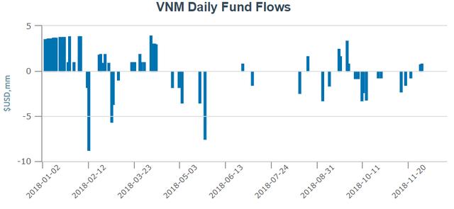 Các quỹ ETFs trên thị trường Việt Nam biến động ra sao trong năm 2018? - Ảnh 1.