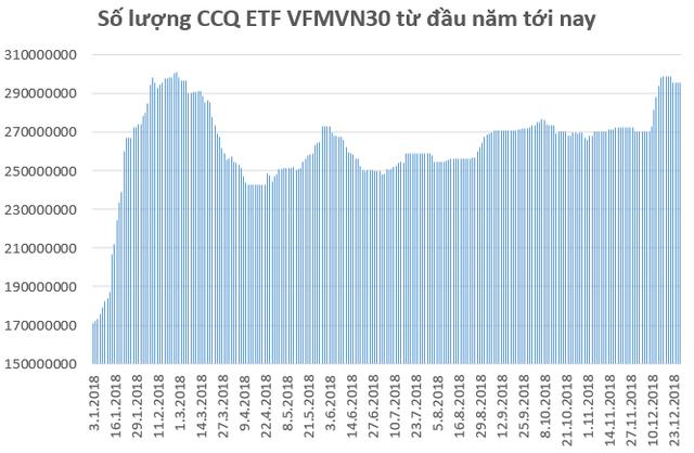 Các quỹ ETFs trên thị trường Việt Nam biến động ra sao trong năm 2018? - Ảnh 2.