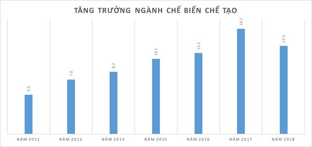 Những kỷ lục của kinh tế Việt Nam năm 2018 qua các con số  - Ảnh 3.