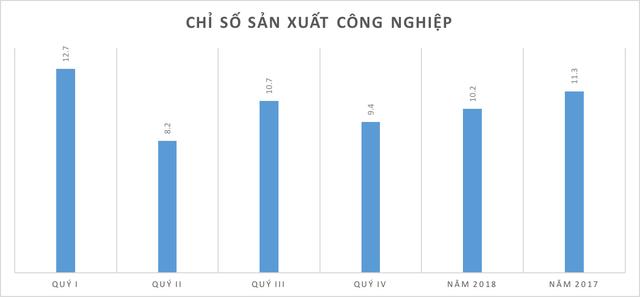 Những kỷ lục của kinh tế Việt Nam năm 2018 qua các con số  - Ảnh 2.