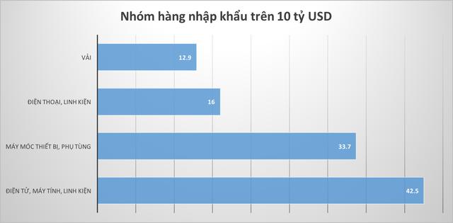 Những kỷ lục của kinh tế Việt Nam năm 2018 qua các con số  - Ảnh 12.