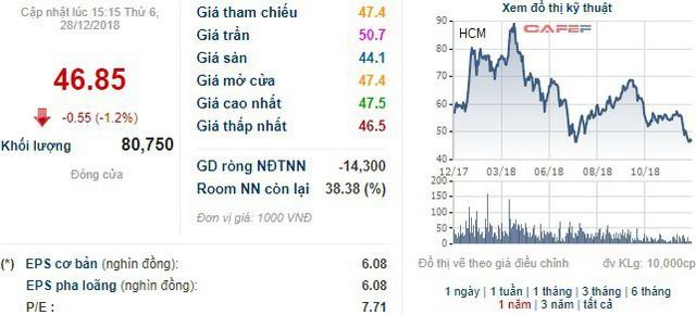 Chứng khoán HSC (HCM) phát hành 485 tỷ đồng trái phiếu không chuyển đổi - Ảnh 1.
