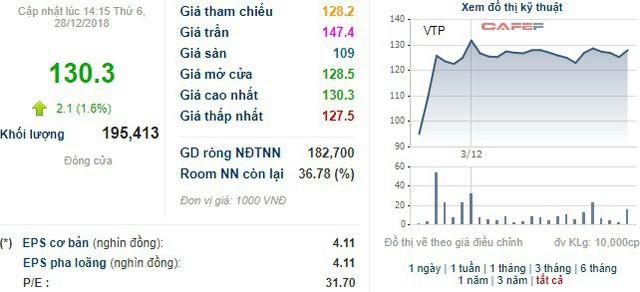 Phó Chủ tịch Viettel Post thu về khoảng 370 tỷ đồng từ bán cổ phiếu ngay sau khi lên sàn - Ảnh 1.