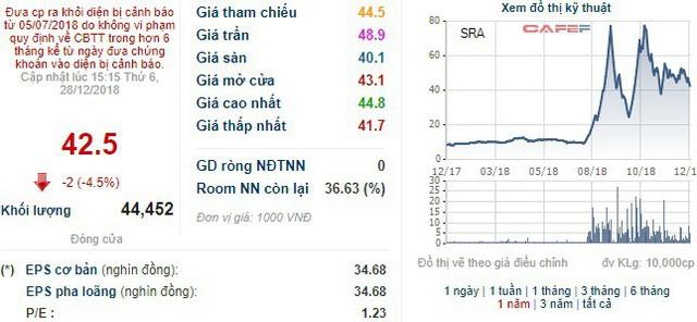 Sara Việt Nam chào bán 16 triệu cổ phiếu giá 10.000 đồng/cp - Ảnh 1.