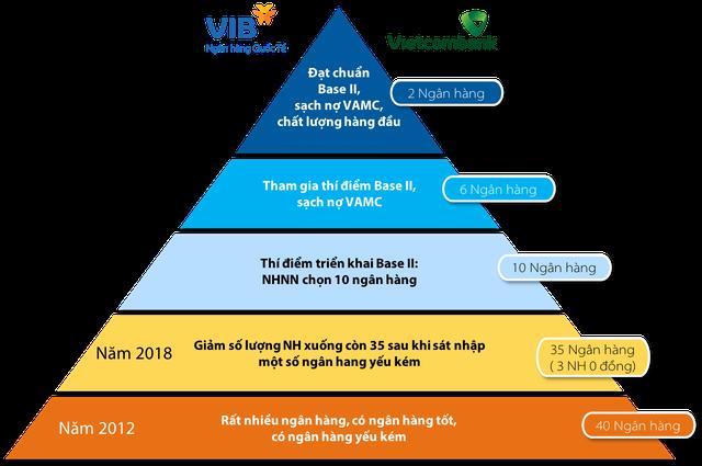 VIB và Vietcombank dẫn đầu cuộc đua Basel II như thế nào? - Ảnh 2.
