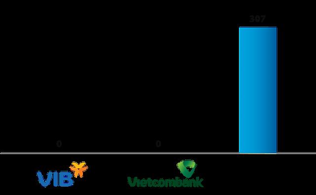 VIB và Vietcombank dẫn đầu cuộc đua Basel II như thế nào? - Ảnh 3.