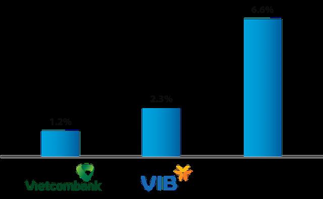 VIB và Vietcombank dẫn đầu cuộc đua Basel II như thế nào? - Ảnh 4.