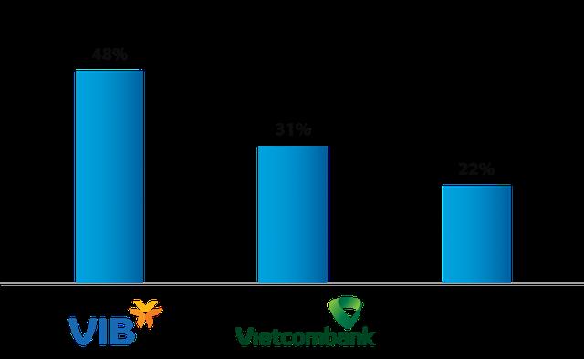 VIB và Vietcombank dẫn đầu cuộc đua Basel II như thế nào? - Ảnh 7.