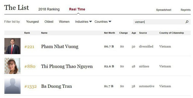 Vì sao đại gia Việt này bị loại ra khỏi danh sách người giàu nhất hành tinh của Forbes? - Ảnh 1.