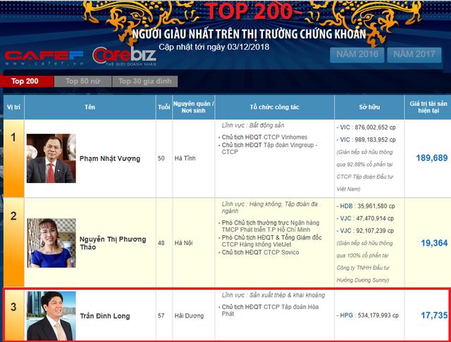 Cổ phiếu HPG rớt giá, Chủ tịch Hoà Phát Trần Đình Long ra khỏi danh sách tỷ phú đô la - Ảnh 2.