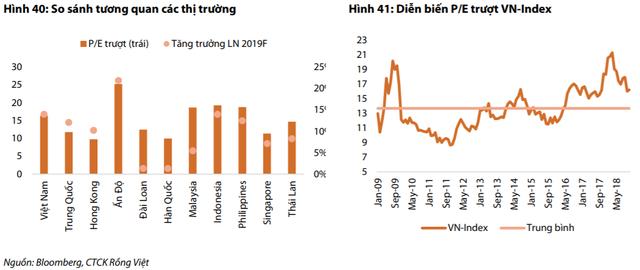 VN-Index được dự báo trong khoảng 900 – 1.000 điểm năm 2019, nhà đầu tư cân nhắc phân bổ danh mục vào trái phiếu, tiền gửi - Ảnh 1.