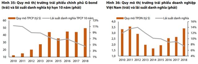 Thị trường gặp khó, nhà đầu tư Việt Nam đổ hàng nghìn tỷ vào các quỹ trái phiếu trong năm 2018 - Ảnh 1.