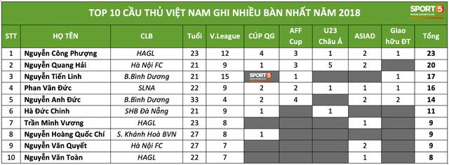Công Phượng là cầu thủ Việt Nam ghi nhiều bàn thắng nhất trong năm 2018 - Ảnh 1.