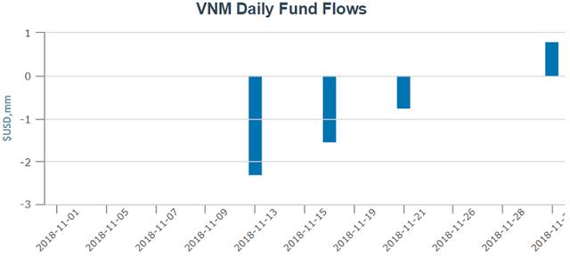 """Quỹ ETF ngoại bán, ETF nội đẩy mạnh """"gom"""" cổ phiếu Việt Nam trong tháng 11 - Ảnh 1."""