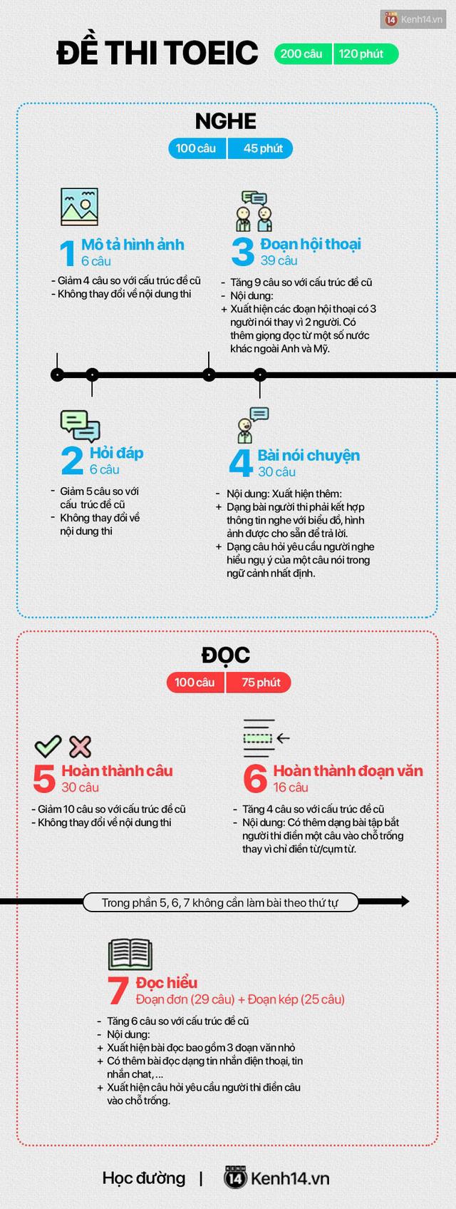 Infographic: Tất tần tật những điểm mới trong đề thi TOEIC được áp dụng tại Việt Nam từ 15/02/2019 - Ảnh 4.