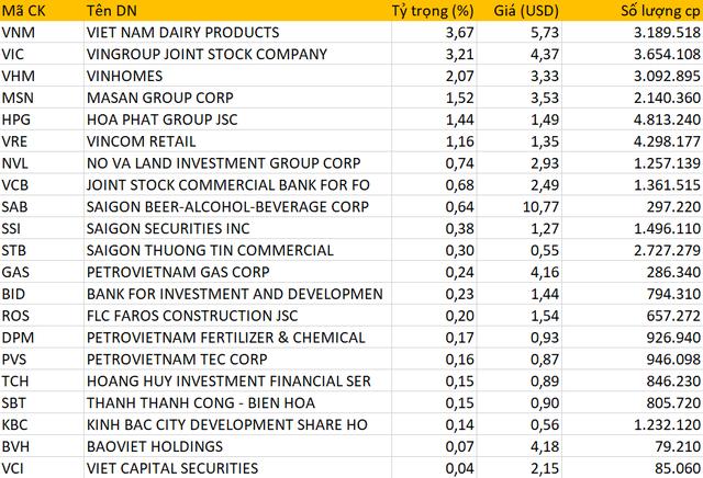iShare MSCI Frontier 100 ETF thêm mới 3 cổ phiếu Việt Nam, tín hiệu lạc quan về quá trình nâng hạng thị trường - Ảnh 1.
