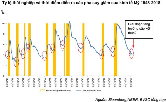 BVSC: Kinh tế Mỹ đang ở giai đoạn hậu tăng trưởng, pha suy giảm sẽ chính thức bắt đầu từ quý 2/2019 - Ảnh 1.