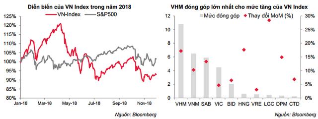 Tháng 11, VN-Index đã chấm dứt chuỗi điều chỉnh ngắn hạn để bước vào chu kỳ tăng mới - Ảnh 1.