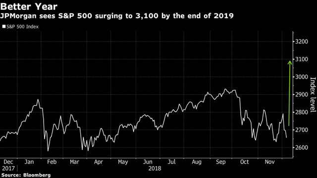 JPMorgan dự báo về một năm khởi sắc đối với chỉ số S&P 500 - Ảnh 1.